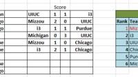 Tiếp nối 4 lần liên tiếp tổ chức thành công tại Indiana University, Purdue University, UIUC, Chicago, giải bóng đá khu vực Midwest lần thứ 5 diễn ra hôm chủ...
