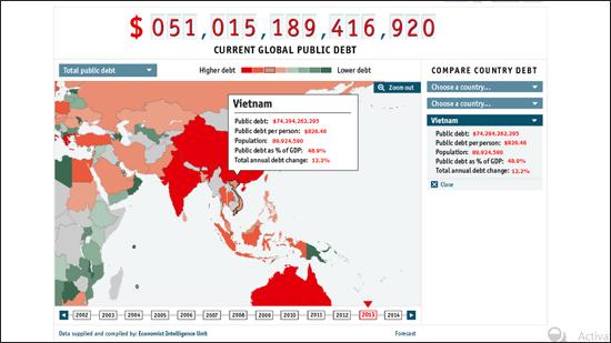 Nợ công của Việt Nam có thể lên tới 95% GDP