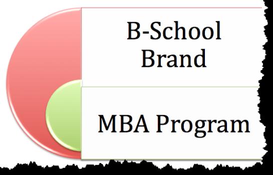 Học MBA tại Mỹ: Những lời khuyên cần thiết