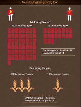 Tương quan kinh tế Việt Nam – Trung Quốc