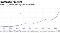 (Tony Buổi sáng) Thập niên 60, trừ Nhật, tất cả các nước châu Á đều nghèo. Vô trang web của ngân hàng thế giới sẽ thấy GDP của các nước...
