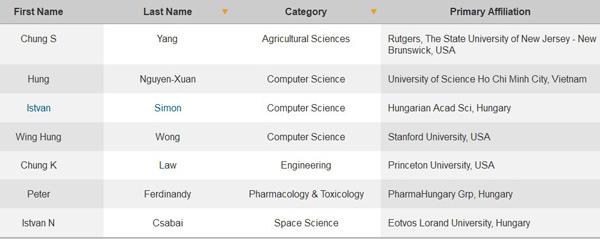 3 người Việt Nam lọt top nhà khoa học có ảnh hưởng nhất 2014