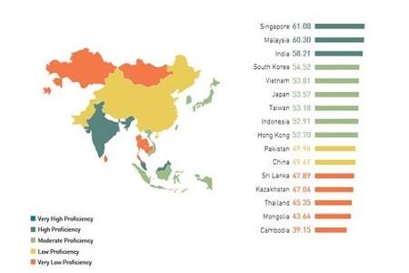 Trình độ tiếng Anh người Việt vượt Thái Lan, Nhật Bản?