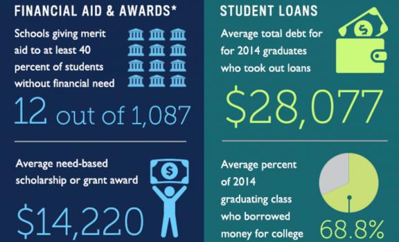 Infographic: Chi trả cho đại học tại Mỹ