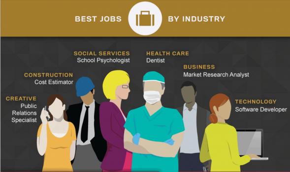 Infographic: Danh sách những công việc tốt nhất năm 2015
