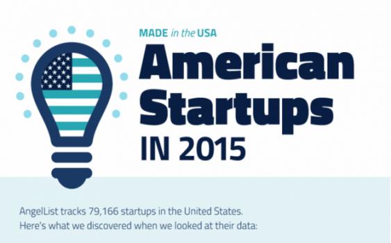 Sự phát triển của các Start-ups tại Hoa Kỳ năm 2015