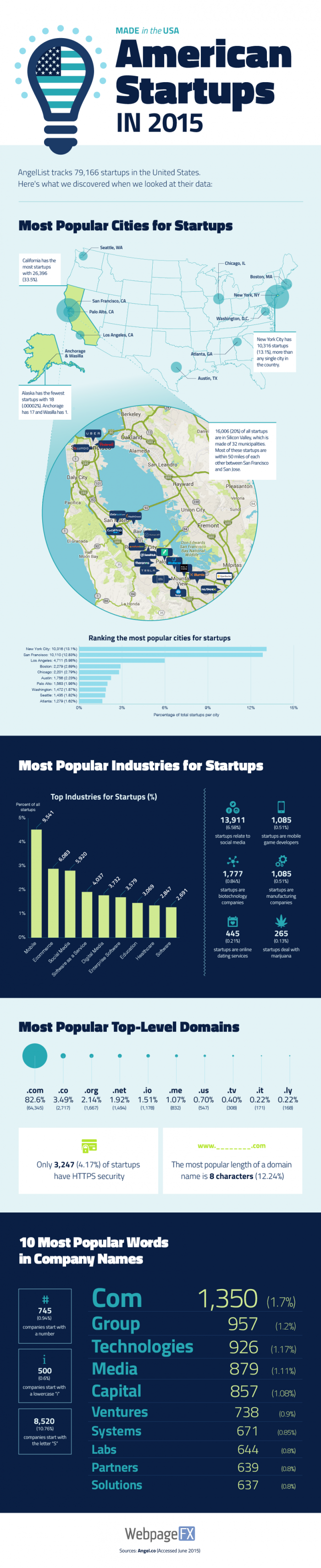 startups-in-usa-infographic-final-700x3418