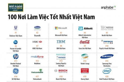 Những Nơi Làm Việc Tốt Nhất Việt Nam