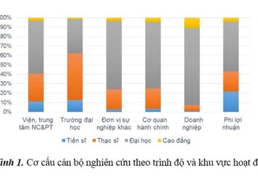 Chỉ có 1/2 số tiến sĩ ở Việt Nam hiện tham gia nghiên cứu khoa học