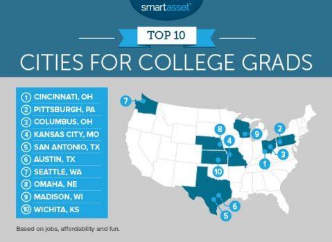 10 thành phố tốt nhất tại Mỹ cho sinh viên mới tốt nghiệp