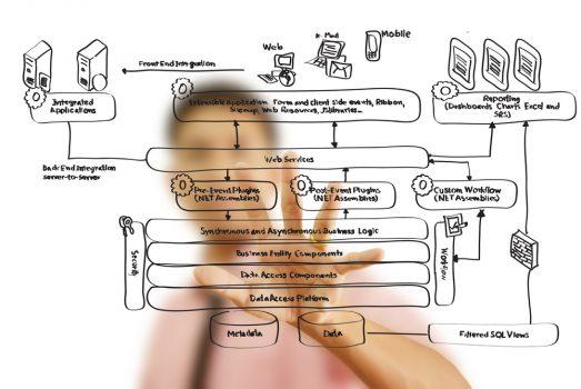 9 công cụ nâng cao hiệu suất làm việc cho các Startups