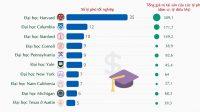 Theo Forbes ngày 29/11, 10 đại học có nhiều tỷ phú tốt nghiệp nhất đều thuộc Mỹ. Trong đó, Harvard đứng đầu với 35 tỷ phú và tổng giá trị...