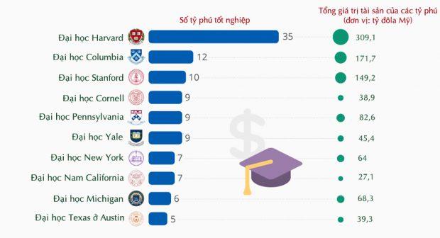 Top 10 đại học có nhiều tỷ phú thế giới