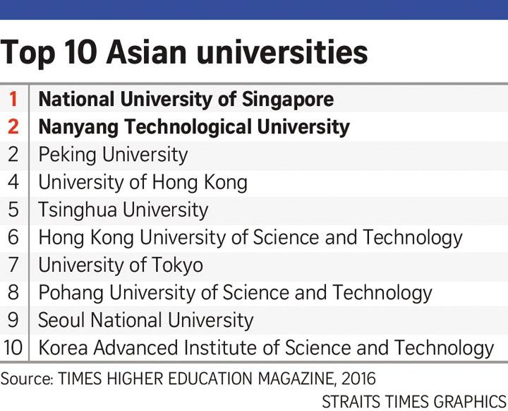 Bảng xếp hạng các trường hàng đầu châu Á