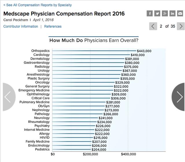 Lương BS Mỹ thật sự sau khi làm xong nội trú hoặc chuyên khoa sâu, sẽ từ 200,000 - 440,000 USD/năm tuỳ chuyên khoa và kinh nghiệm.