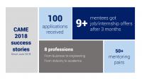 Mười bảy phần trăm ứng viên (Mentees) tham gia Chương trình Cố vấn Nghề nghiệp (Career Mentoring- CAME) thuộc Mạng lưới Chuyên gia Việt tại Mỹ (VNPN) đã xin việc...